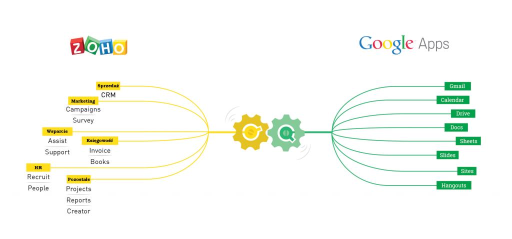 Integracja z Google
